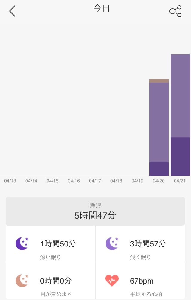 レノボ・ヘルシー(Lenovo Healthy)の睡眠グラフ