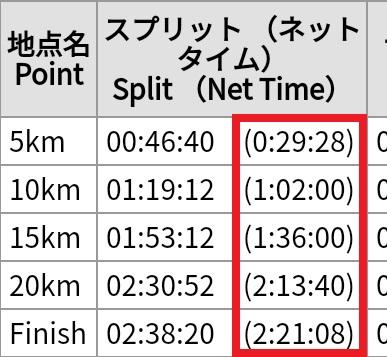 初のハーフマラソン完走タイム