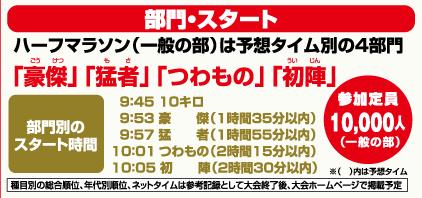 読売 犬山ハーフマラソンの部門別スタート時間と予想タイム